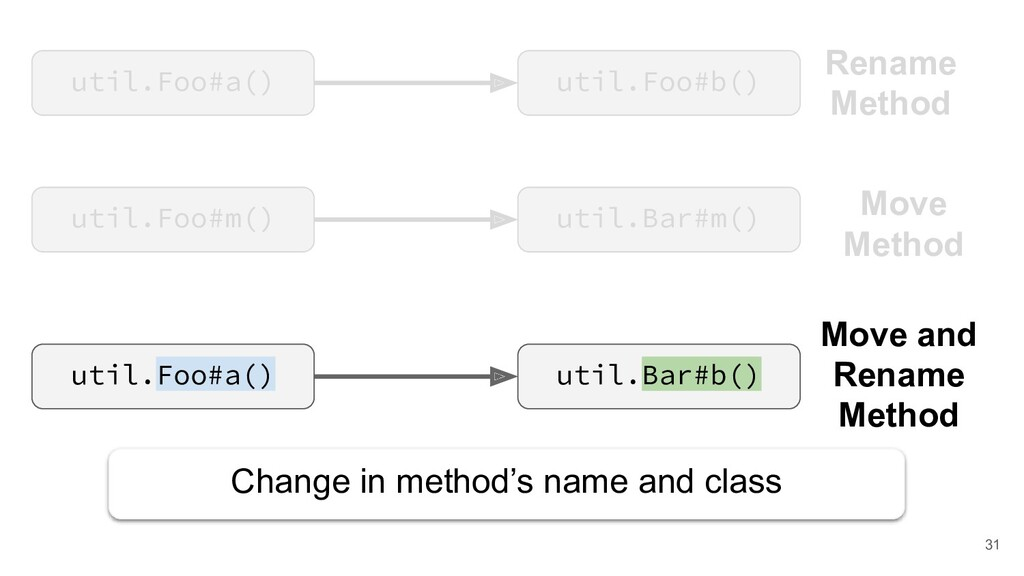 util.Foo#m() util.Bar#m() Move Method Change in...