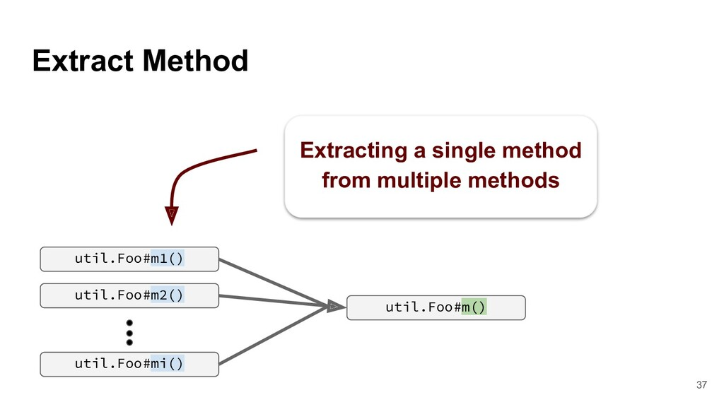 Extract Method util.Foo#m2() util.Foo#m() util....