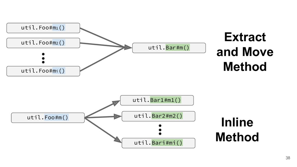 Inline Method util.Bar2#m2() util.Foo#m() util....