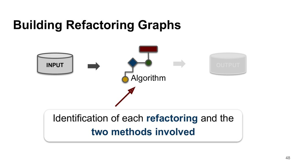 Building Refactoring Graphs 48 INPUT OUTPUT Ide...