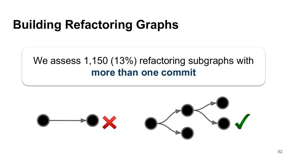 Building Refactoring Graphs 52 We assess 1,150 ...