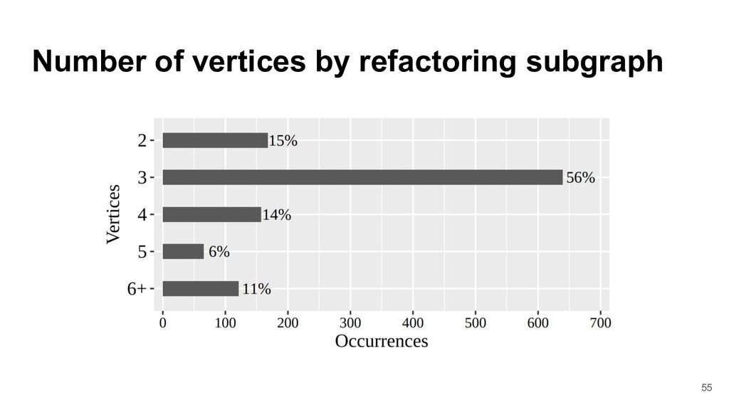 Number of vertices by refactoring subgraph 55