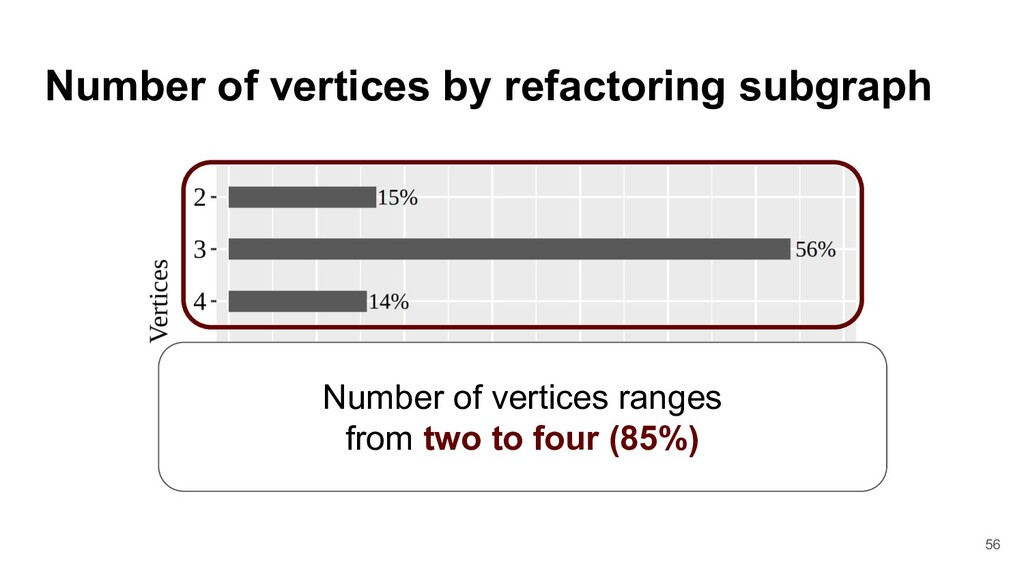 Number of vertices by refactoring subgraph Numb...