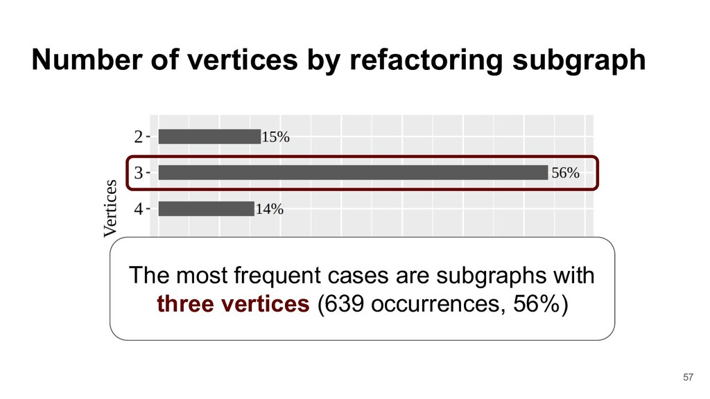 Number of vertices by refactoring subgraph The ...
