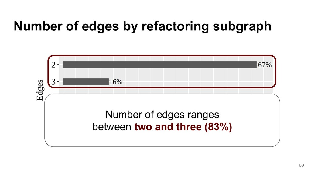 Number of edges by refactoring subgraph Number ...
