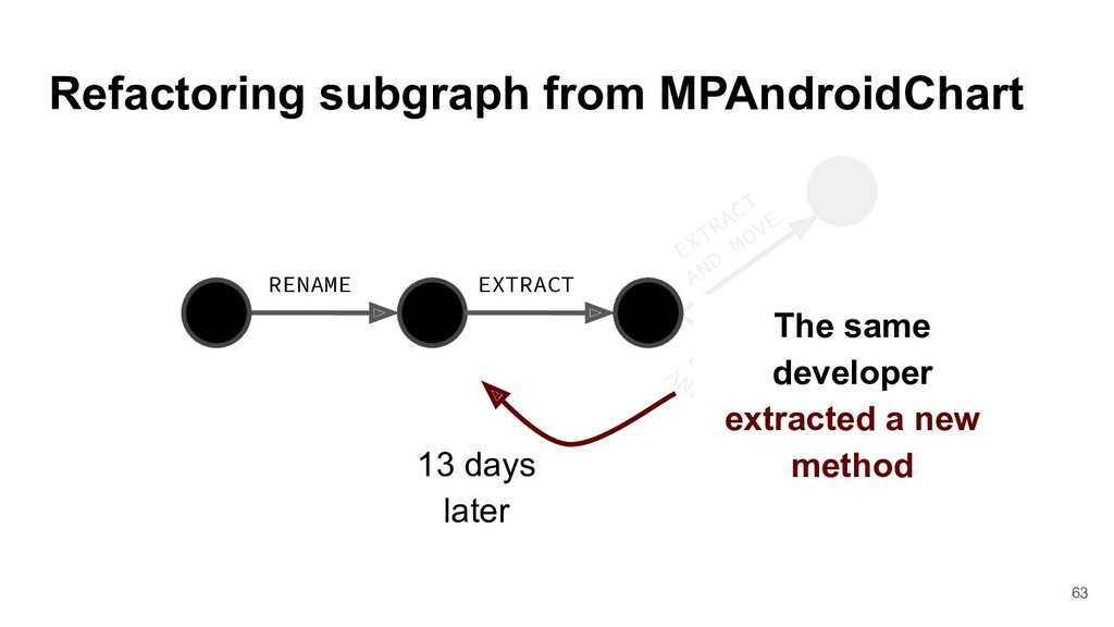 Refactoring subgraph from MPAndroidChart EXTRAC...