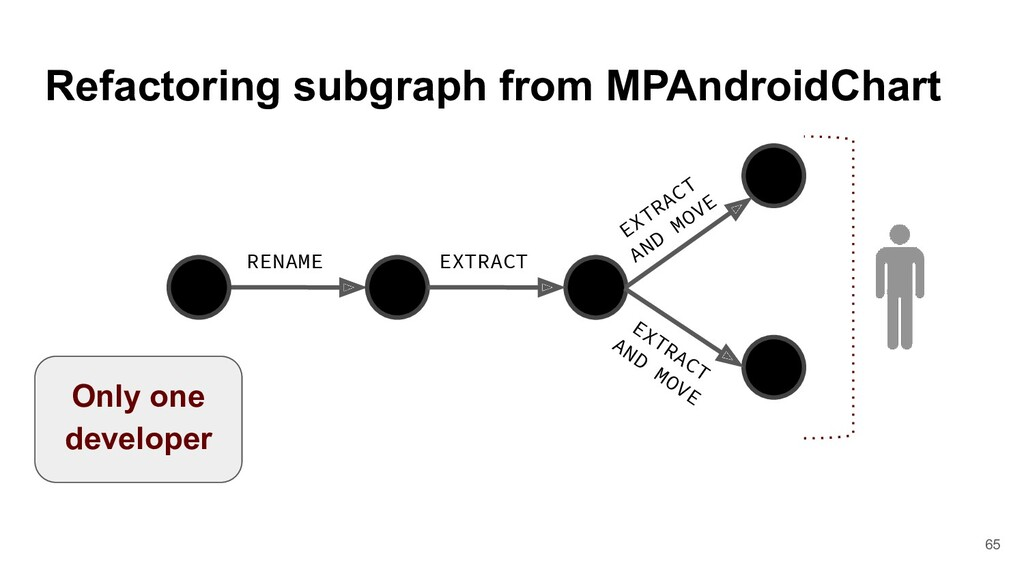 Refactoring subgraph from MPAndroidChart RENAME...