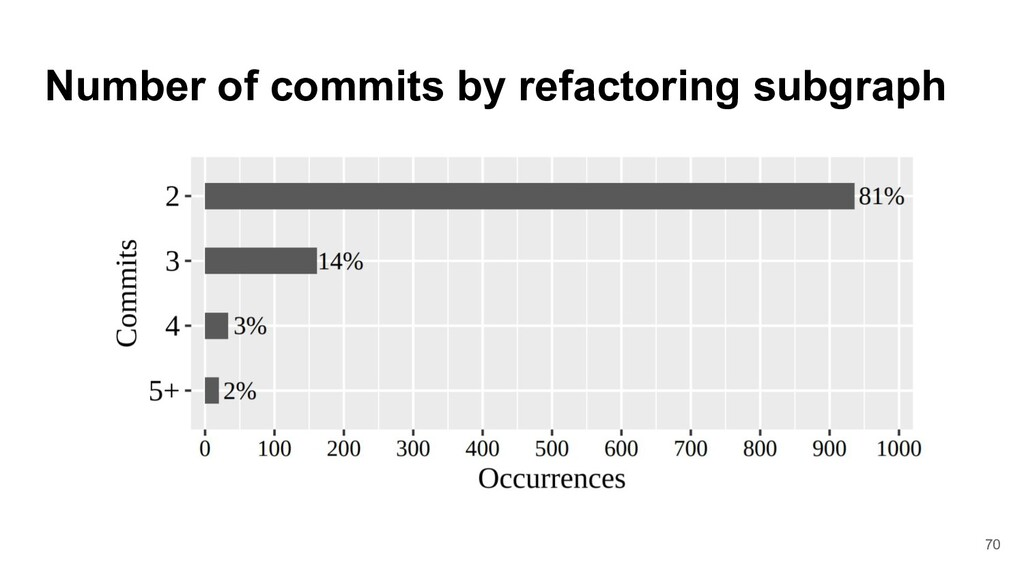 Number of commits by refactoring subgraph 70
