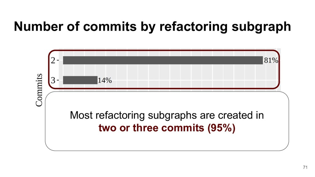 Number of commits by refactoring subgraph Most ...
