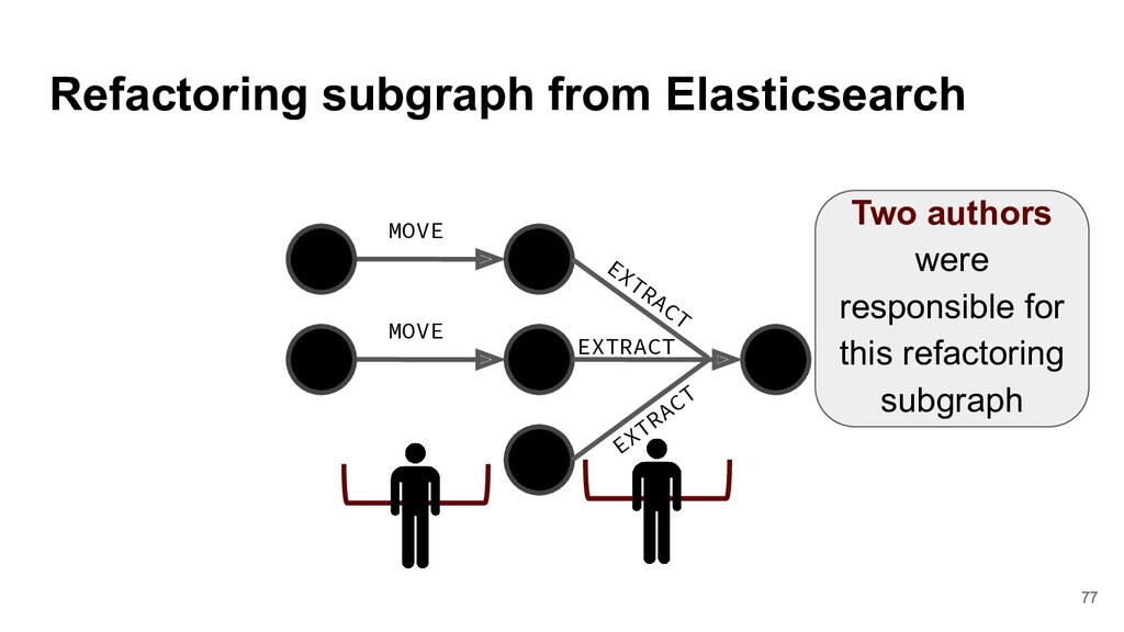 Refactoring subgraph from Elasticsearch MOVE MO...