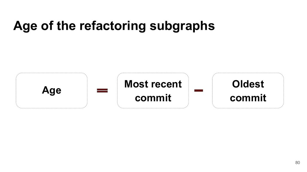 Age of the refactoring subgraphs Most recent co...
