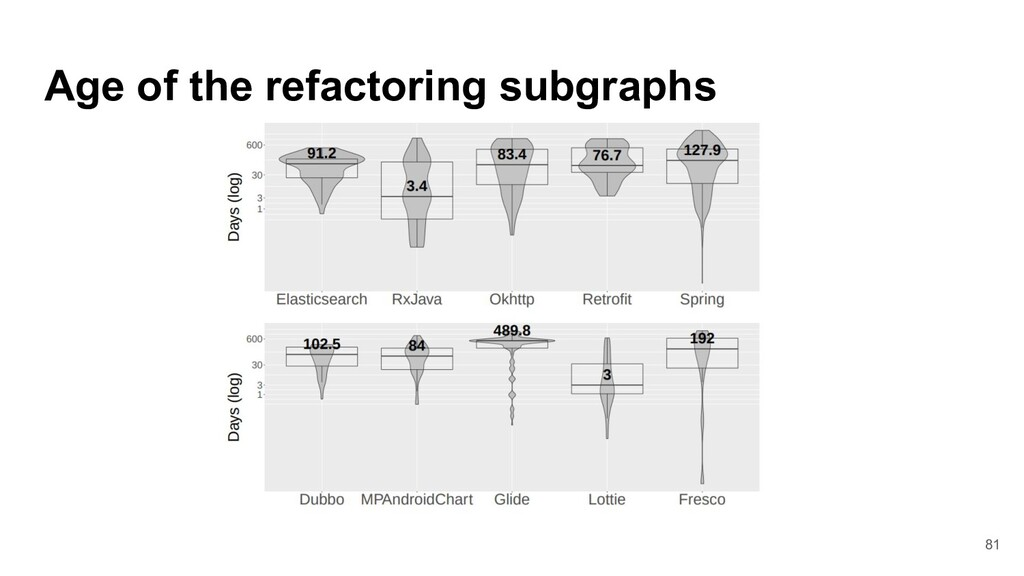 Age of the refactoring subgraphs 81