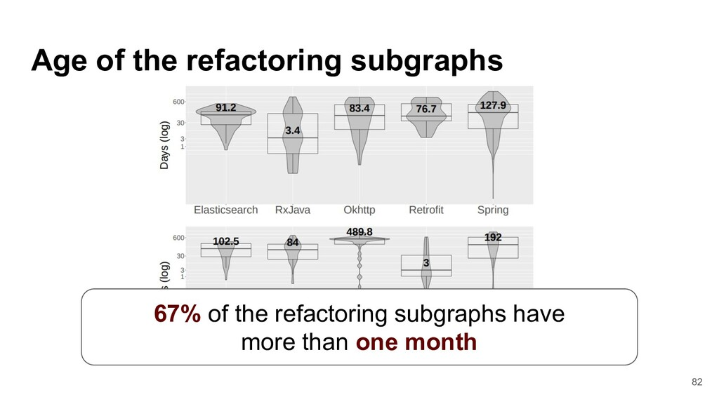 Age of the refactoring subgraphs 82 67% of the ...