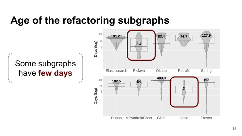 Age of the refactoring subgraphs Some subgraphs...