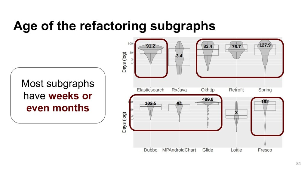 Age of the refactoring subgraphs Most subgraphs...