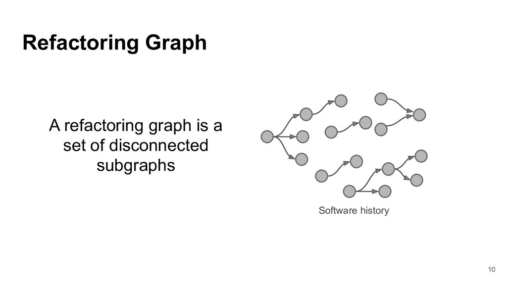 A refactoring graph is a set of disconnected su...