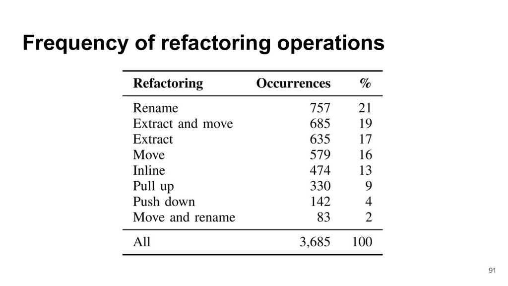 Frequency of refactoring operations 91