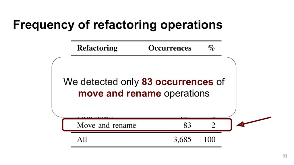 Frequency of refactoring operations We detected...