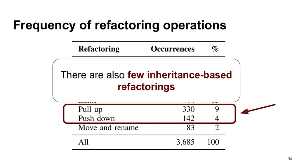 Frequency of refactoring operations There are a...
