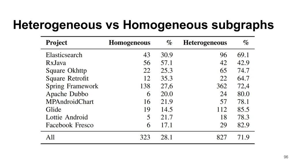 Heterogeneous vs Homogeneous subgraphs 96