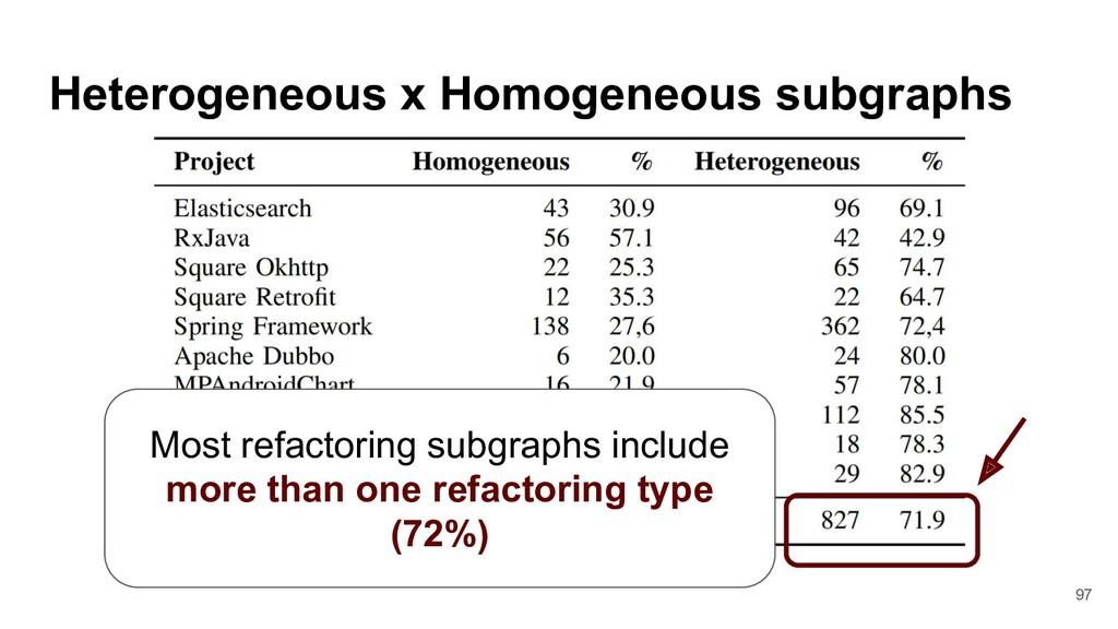 Heterogeneous x Homogeneous subgraphs Most refa...