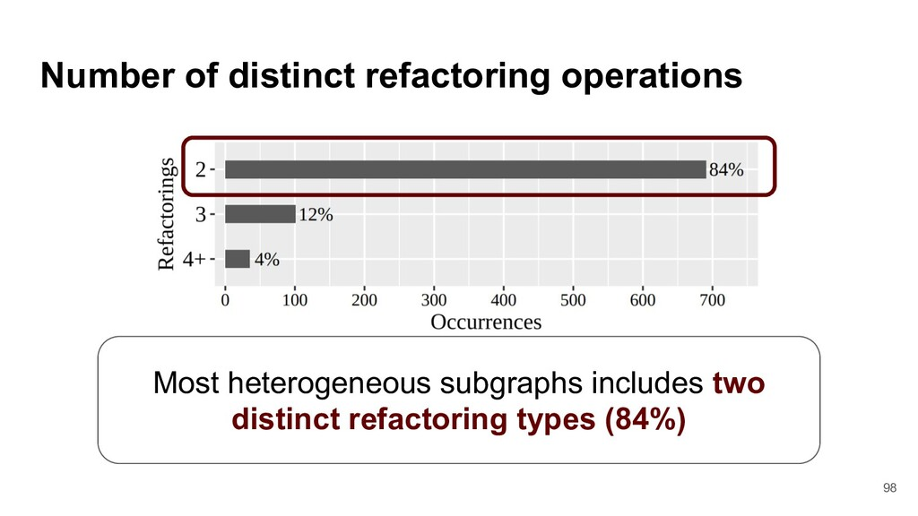 Number of distinct refactoring operations Most ...