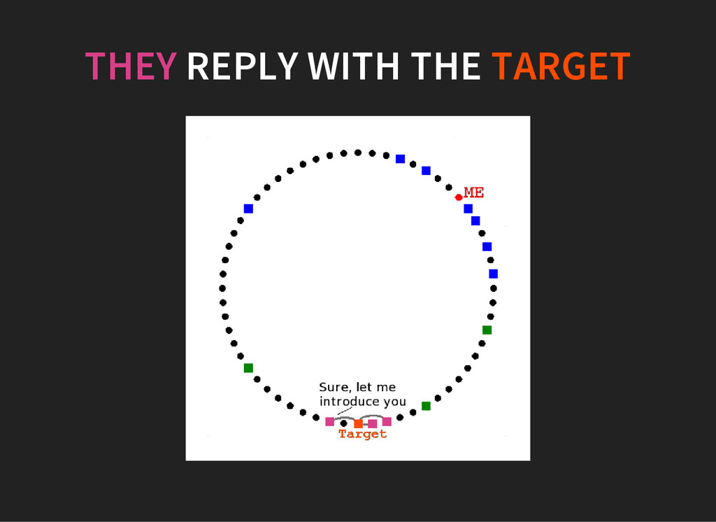 THEY REPLY WITH THE TARGET
