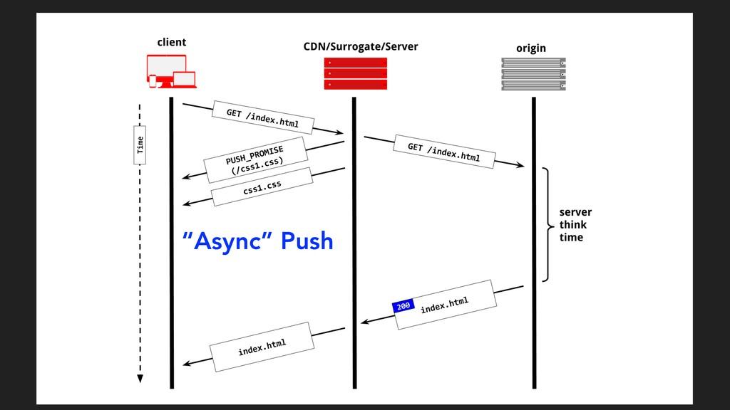 """Async"" Push"