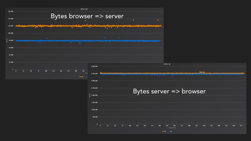 Bytes browser => server Bytes server => browser