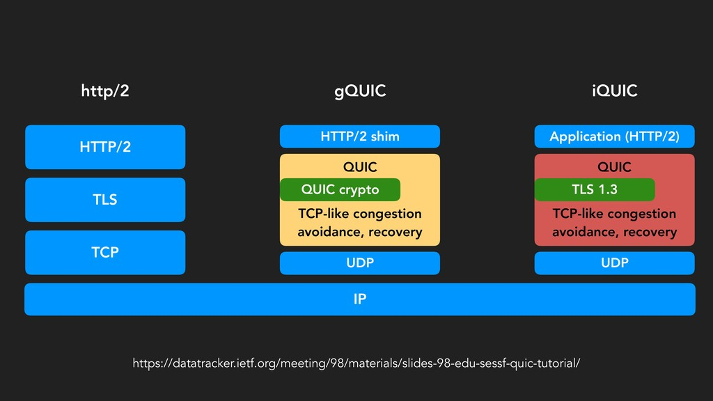 IP TCP UDP TLS HTTP/2 QUIC TCP-like congestion ...