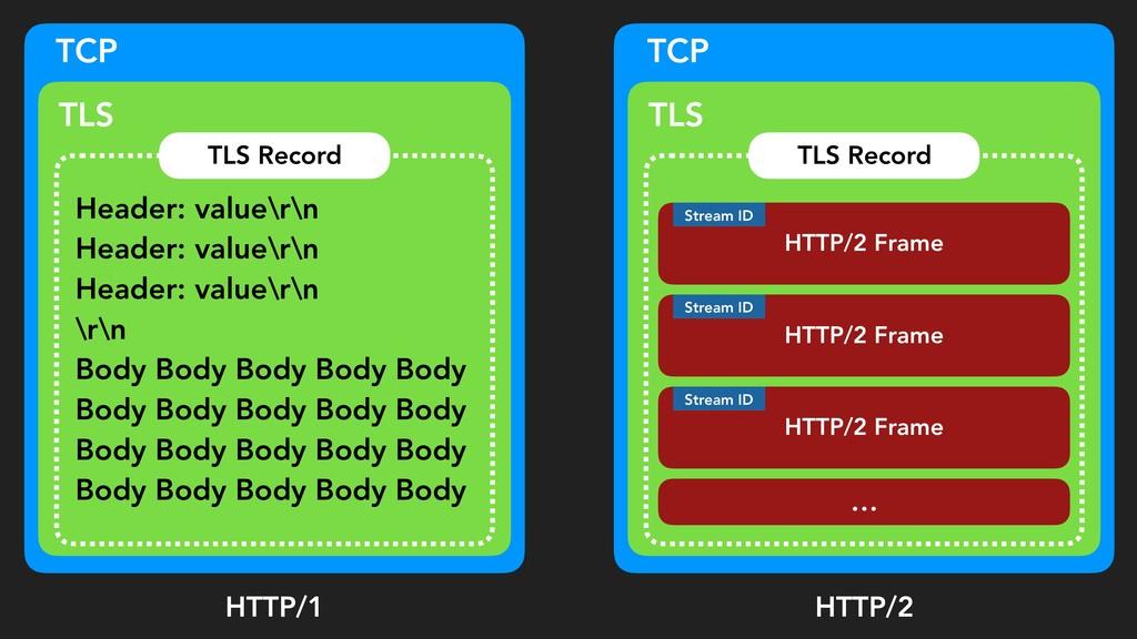 HTTP/2 Frame TCP TLS TLS Record HTTP/2 Frame HT...