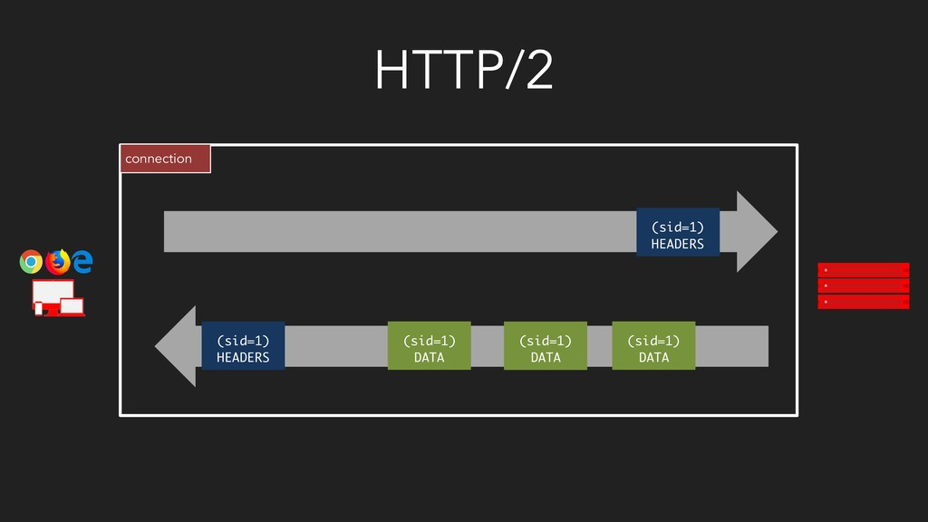 HTTP/2 connection (sid=1) DATA (sid=1) DATA (si...