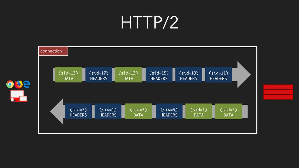 HTTP/2 connection (sid=3) DATA (sid=1) DATA (si...
