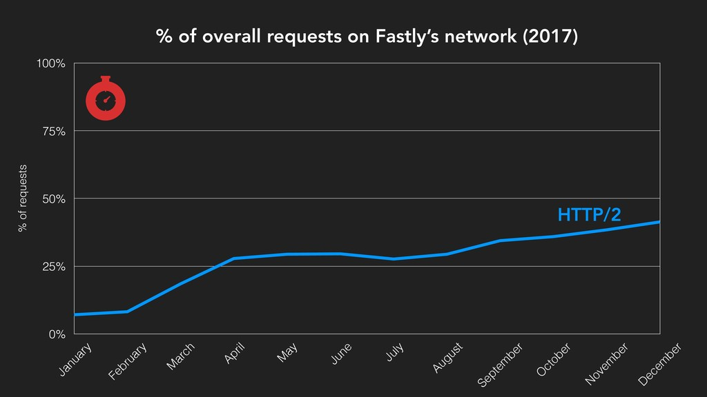 % of overall requests on Fastly's network (2017...