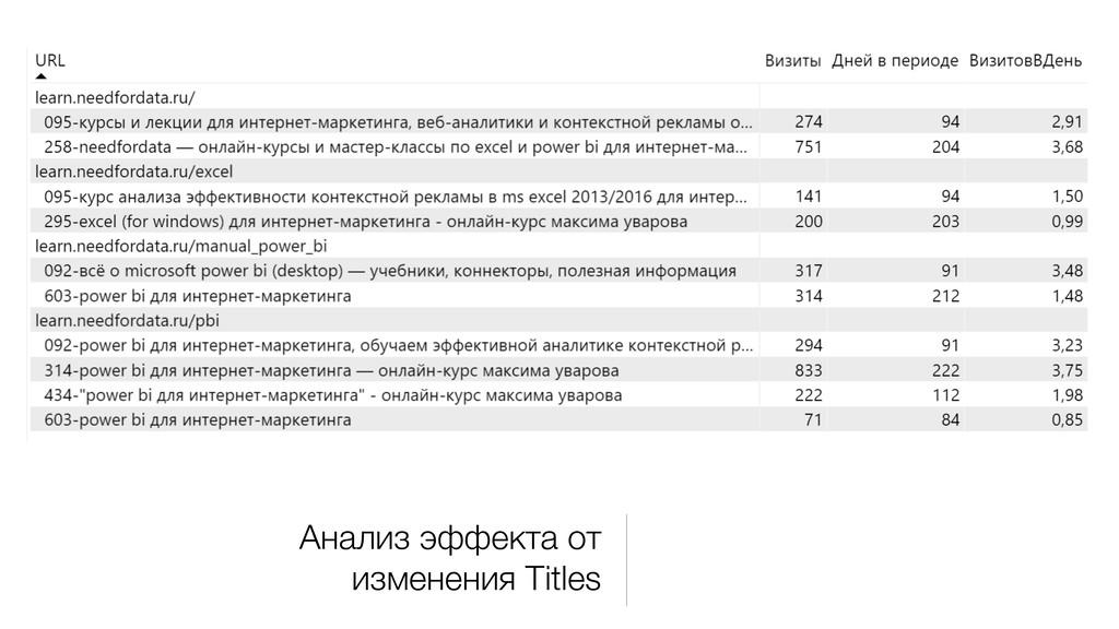 Анализ эффекта от изменения Titles