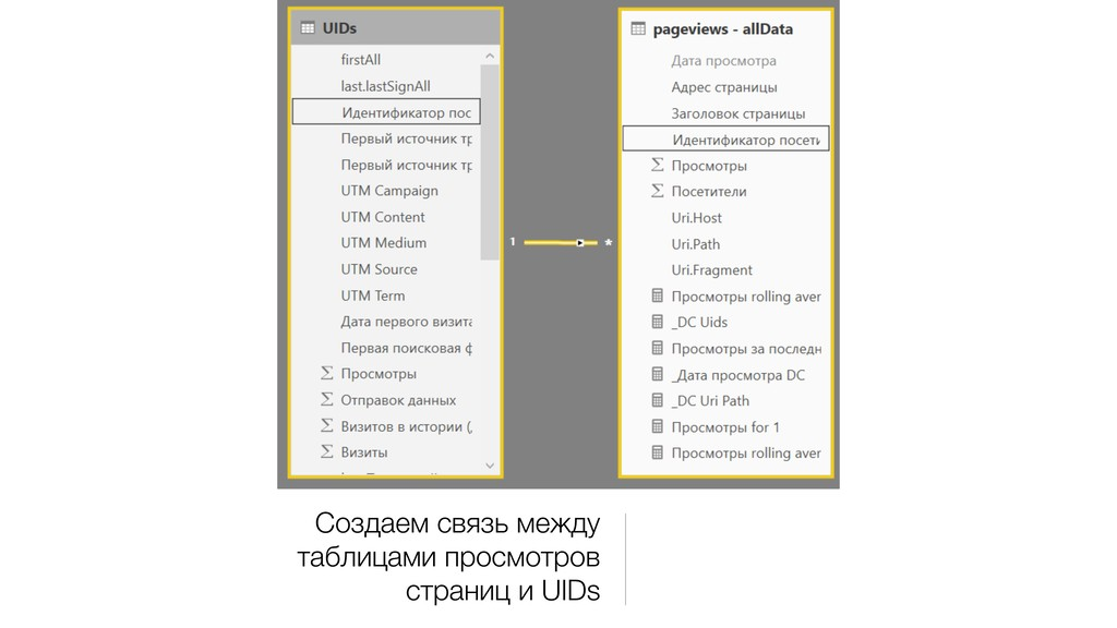 Создаем связь между таблицами просмотров страни...