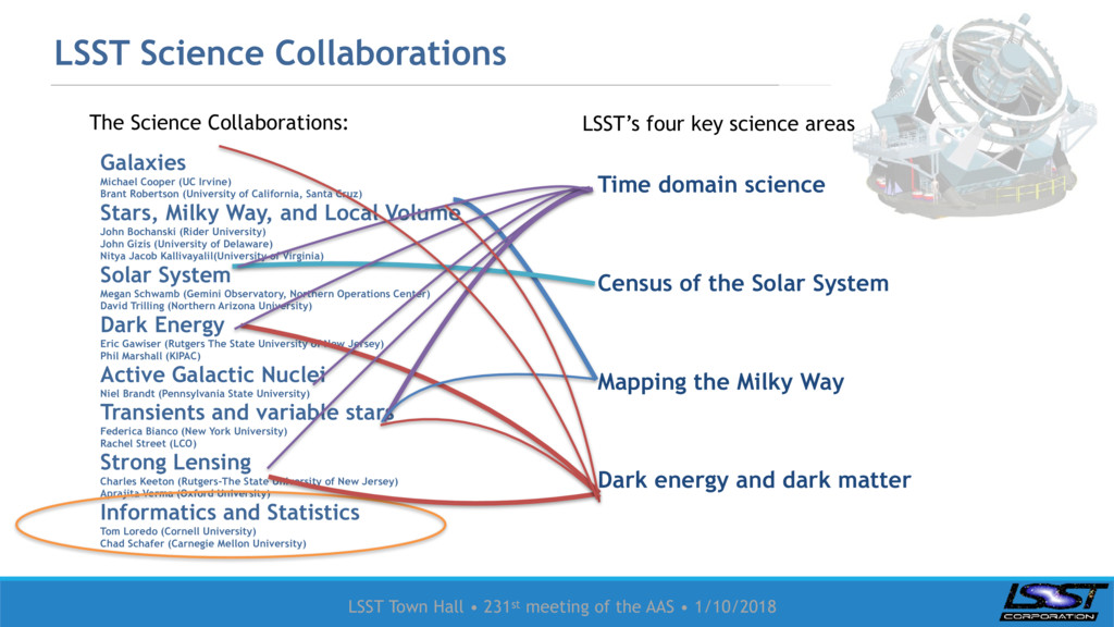 LSST Town Hall • 231st meeting of the AAS • 1/1...
