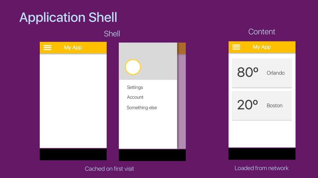 Application Shell My App My App Settings Accoun...