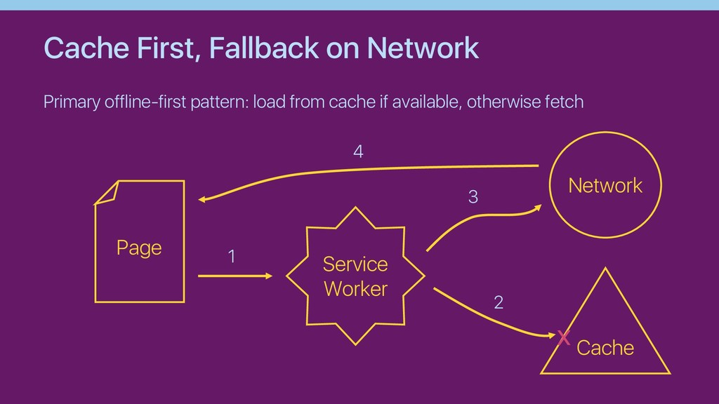 Cache First, Fallback on Network Primary offlin...