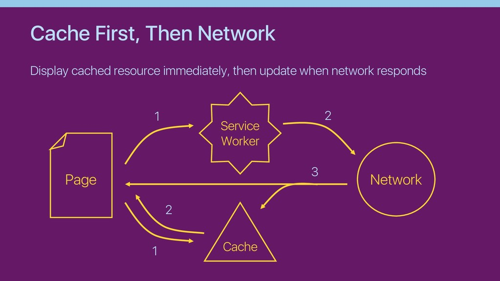 Cache First, Then Network Display cached resour...