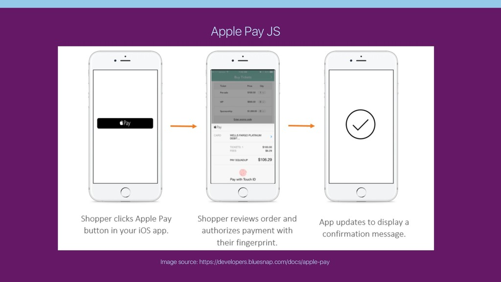 Apple Pay JS Image source: https://developers.b...