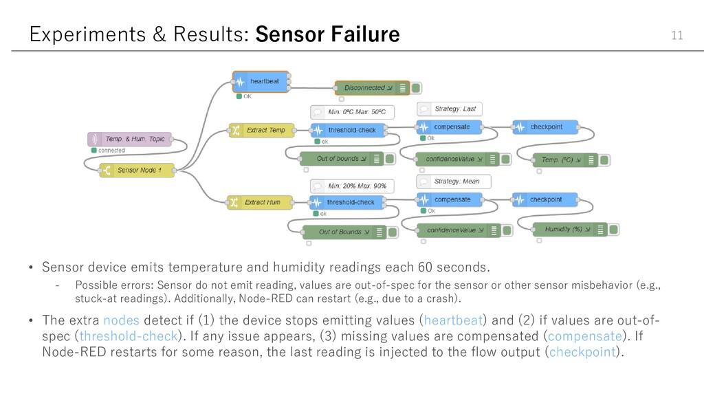 Experiments & Results: Sensor Failure 11 • Sens...