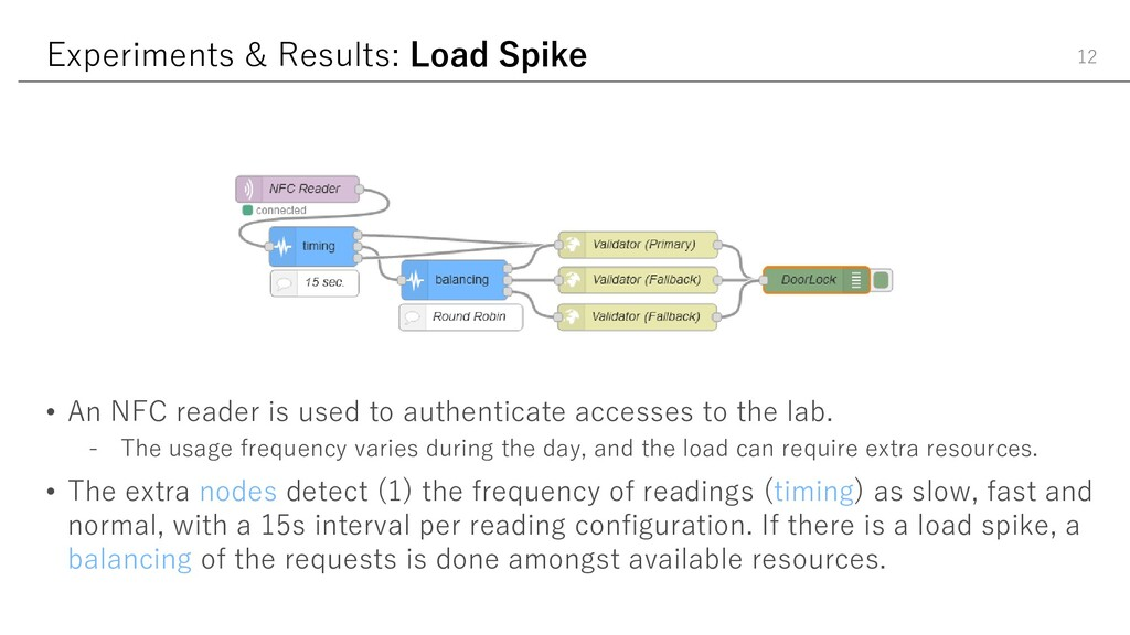 Experiments & Results: Load Spike 12 • An NFC r...