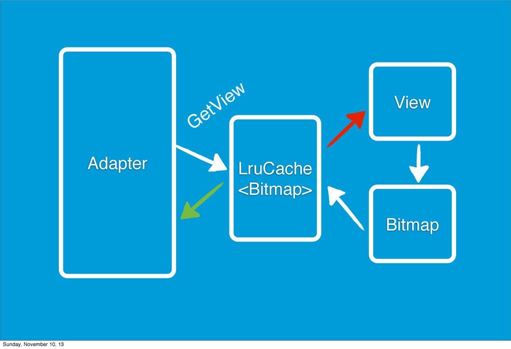 Adapter View LruCache <Bitmap> Bitmap GetView S...