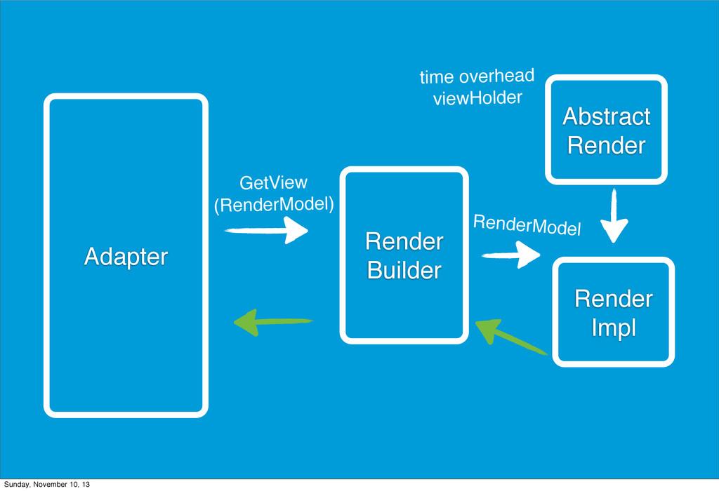 Adapter Abstract Render Render Builder Render I...