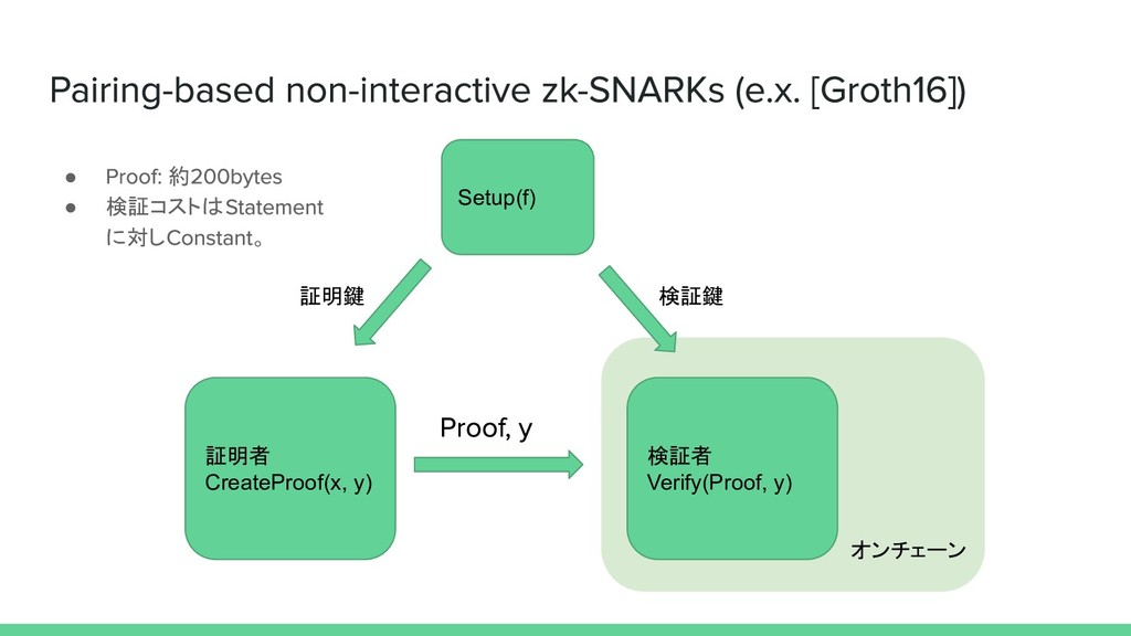 証明者 CreateProof(x, y) 検証者 Verify(Proof, y) Setu...