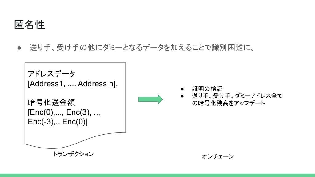匿名性 ● 送り手、受け手の他にダミーとなるデータを加えることで識別困難に。 アドレスデータ ...
