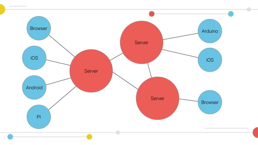 Server Browser iOS Android PI Server Arduino Br...