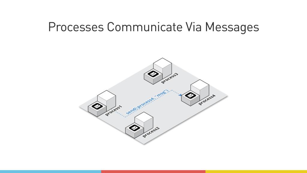 Processes Communicate Via Messages