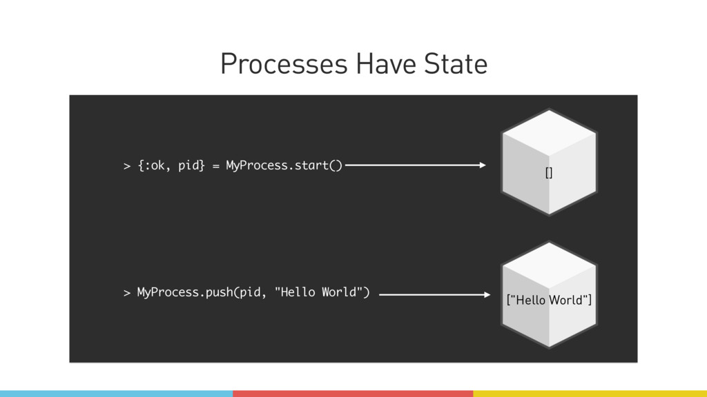 Processes Have State > {:ok, pid} = MyProcess.s...